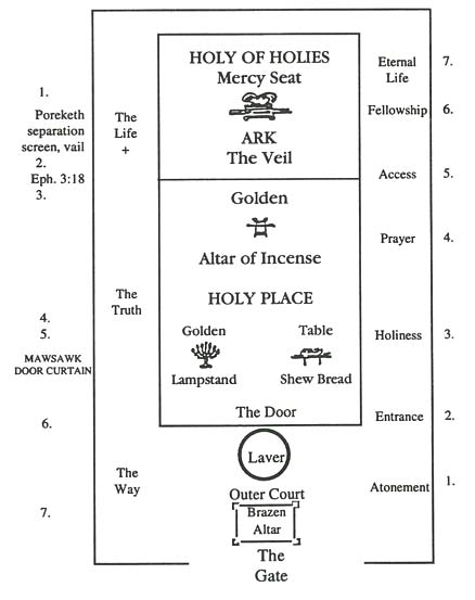 Tabernacle Diagram